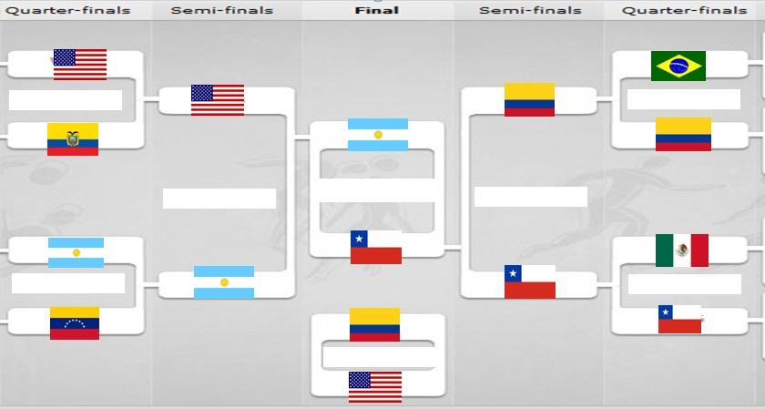 2016 Copa America Fixture