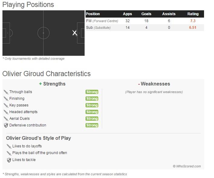 Giroud table2