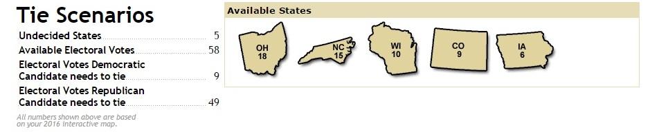 tie states