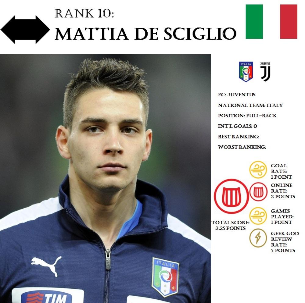 FP de Sciglio