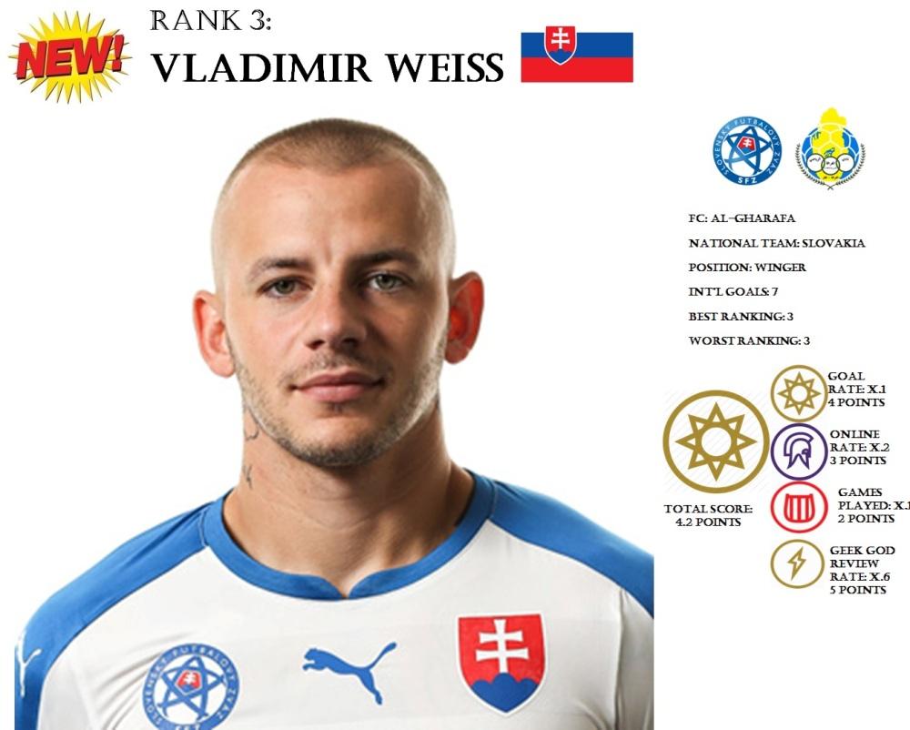 FP Weiss