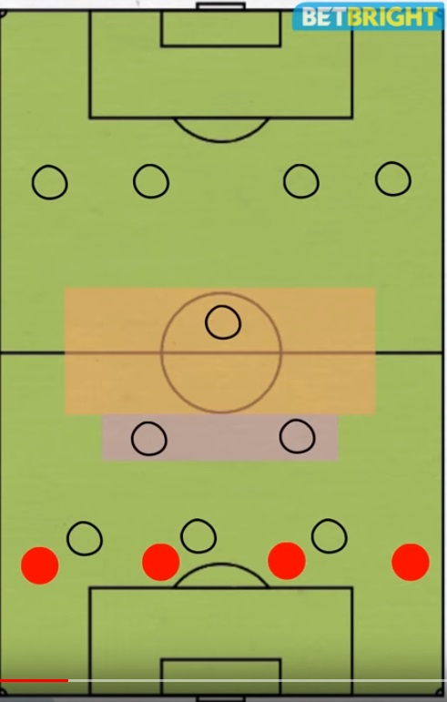 vertical midfield play
