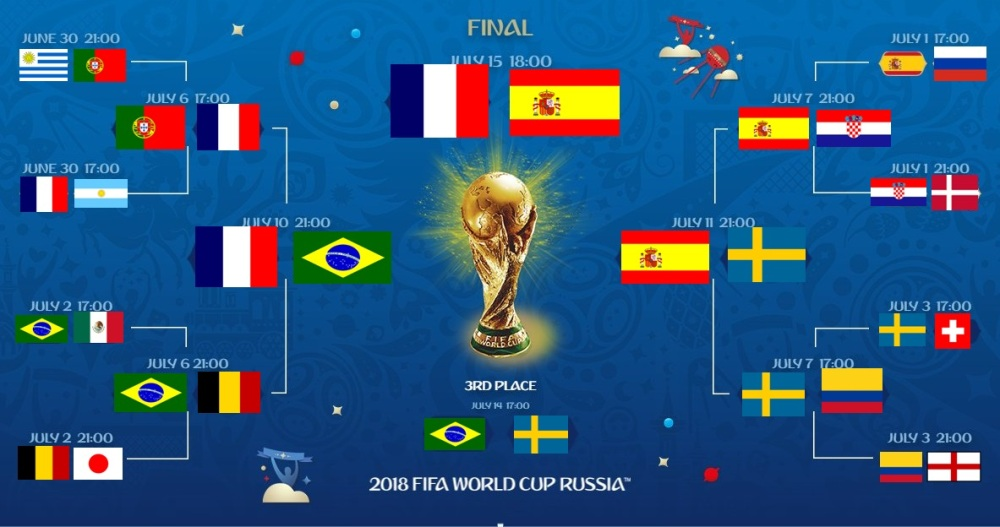 world cup prediction official